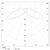 Ledil Strada-T LED Linse, 19.6 x 15.5 x 10.7mm Rechteck, für verschiedene LED Serien
